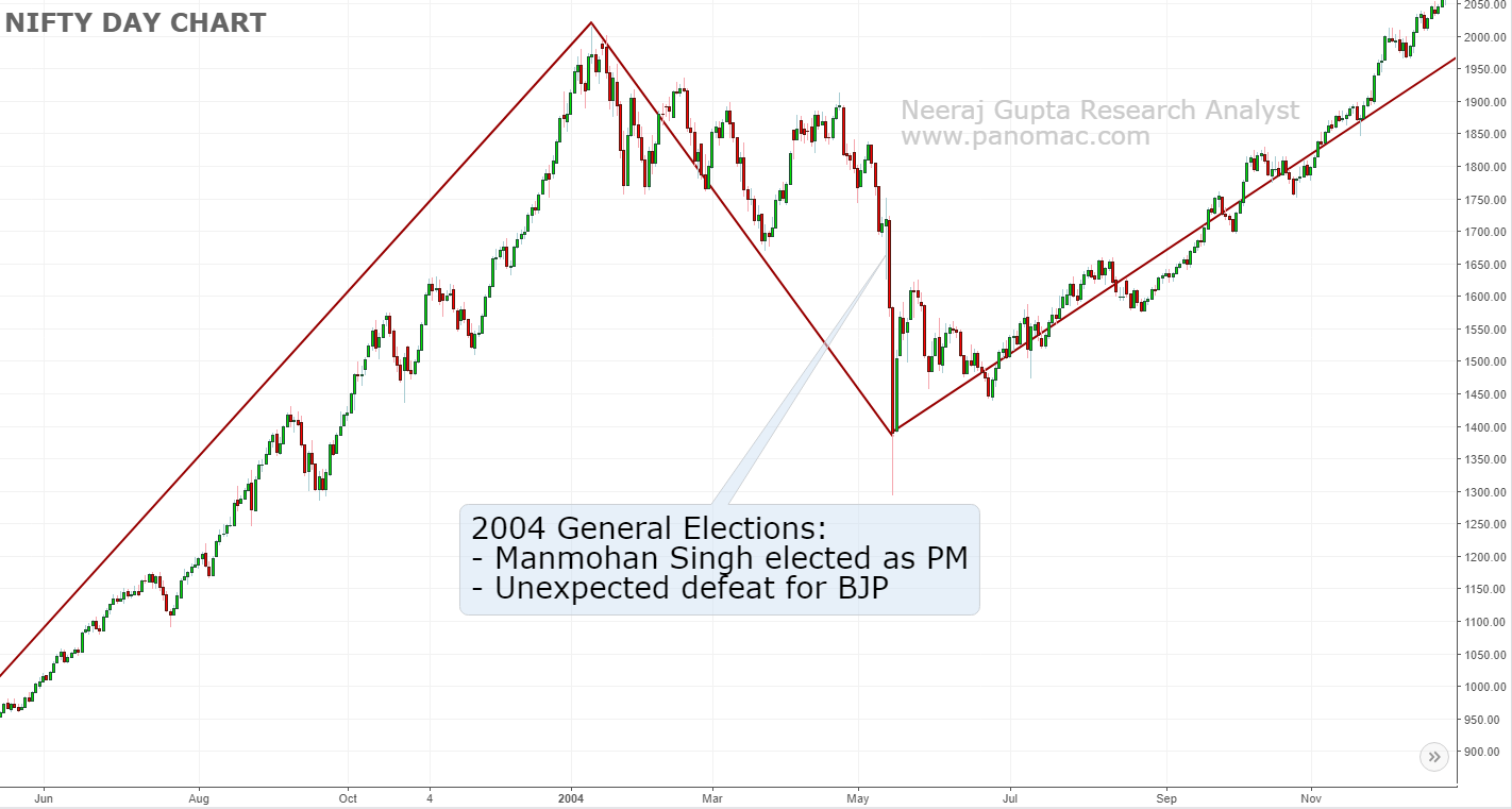 Nifty movement during General Elections 2004