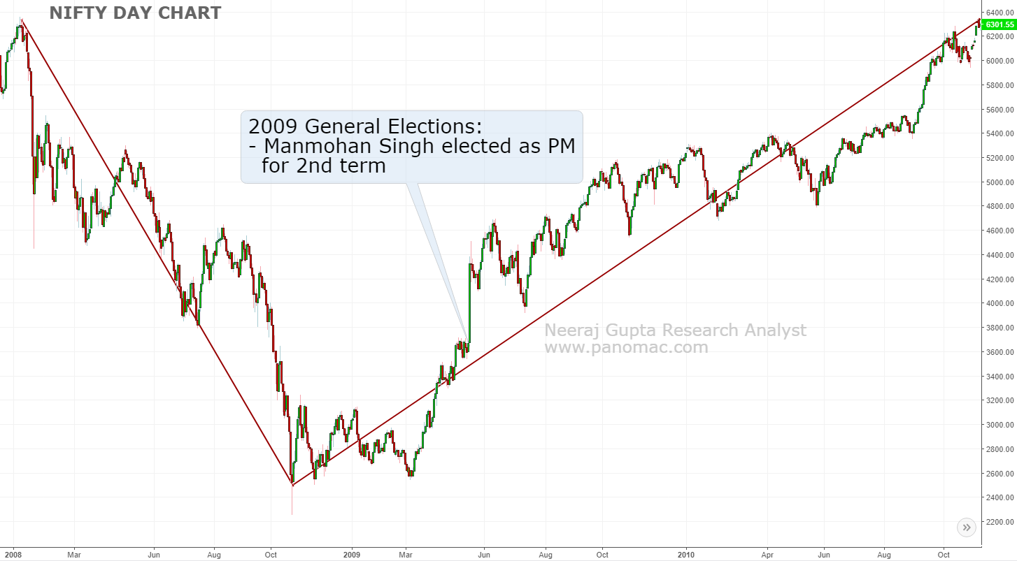 Nifty movement during 2009 General Elections